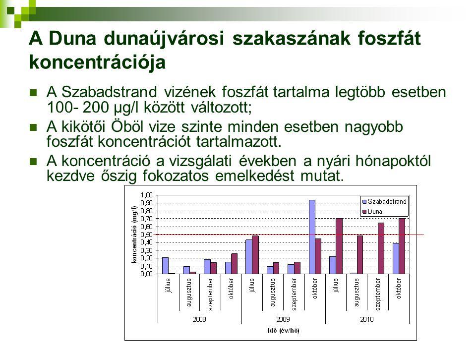 A Duna dunaújvárosi szakaszának foszfát koncentrációja A Szabadstrand vizének foszfát tartalma legtöbb esetben 100- 200 μg/l között változott; A kiköt