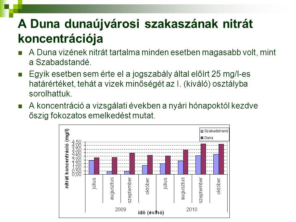 A Duna dunaújvárosi szakaszának nitrát koncentrációja A Duna vizének nitrát tartalma minden esetben magasabb volt, mint a Szabadstandé. Egyik esetben