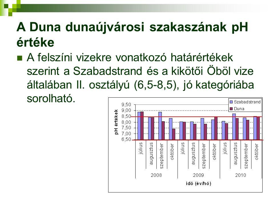 A Duna dunaújvárosi szakaszának pH értéke A felszíni vizekre vonatkozó határértékek szerint a Szabadstrand és a kikötői Öböl vize általában II. osztál