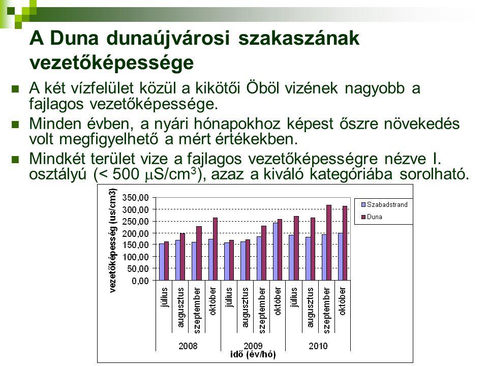 A Duna dunaújvárosi szakaszának vezetőképessége A két vízfelület közül a kikötői Öböl vizének nagyobb a fajlagos vezetőképessége. Minden évben, a nyár