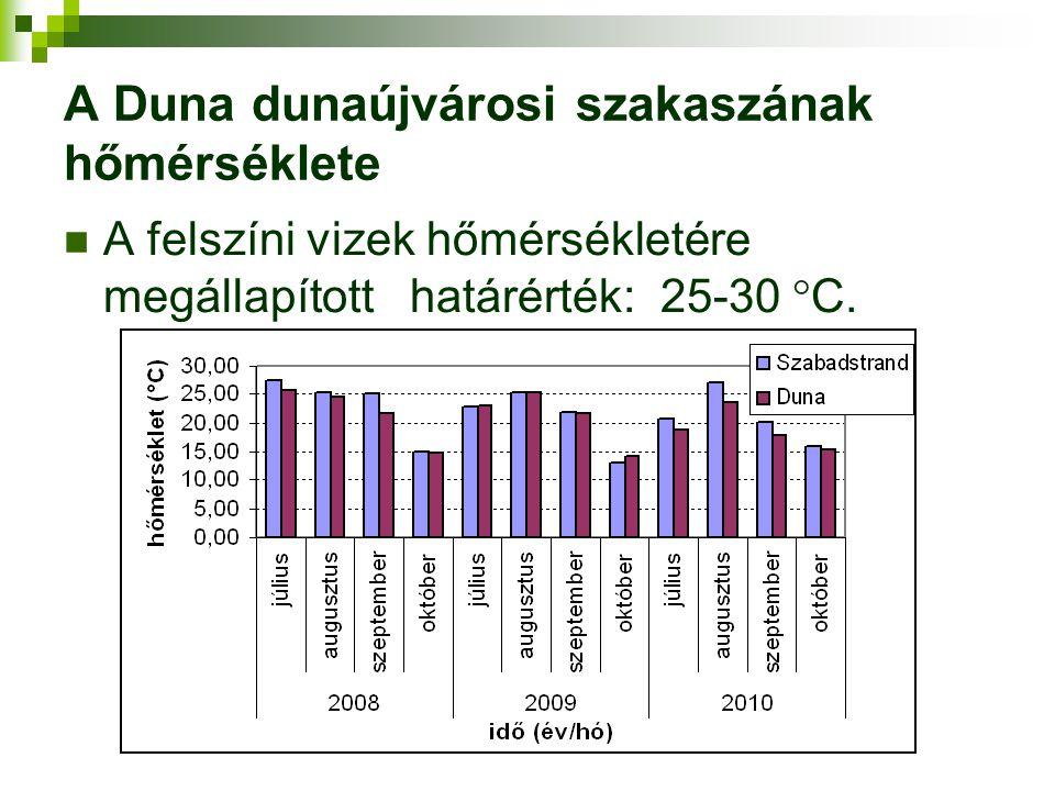 A Duna dunaújvárosi szakaszának hőmérséklete A felszíni vizek hőmérsékletére megállapított határérték: 25-30  C.