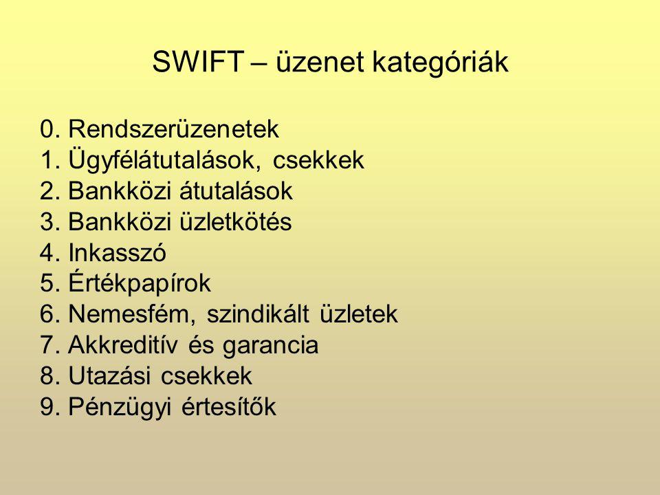 SWIFT – üzenet kategóriák 0. Rendszerüzenetek 1. Ügyfélátutalások, csekkek 2. Bankközi átutalások 3. Bankközi üzletkötés 4. Inkasszó 5. Értékpapírok 6