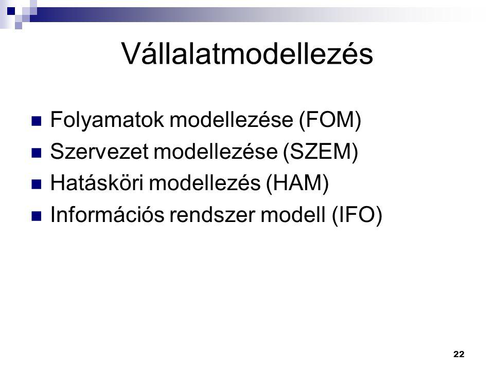 22 Folyamatok modellezése (FOM) Szervezet modellezése (SZEM) Hatásköri modellezés (HAM) Információs rendszer modell (IFO) Vállalatmodellezés