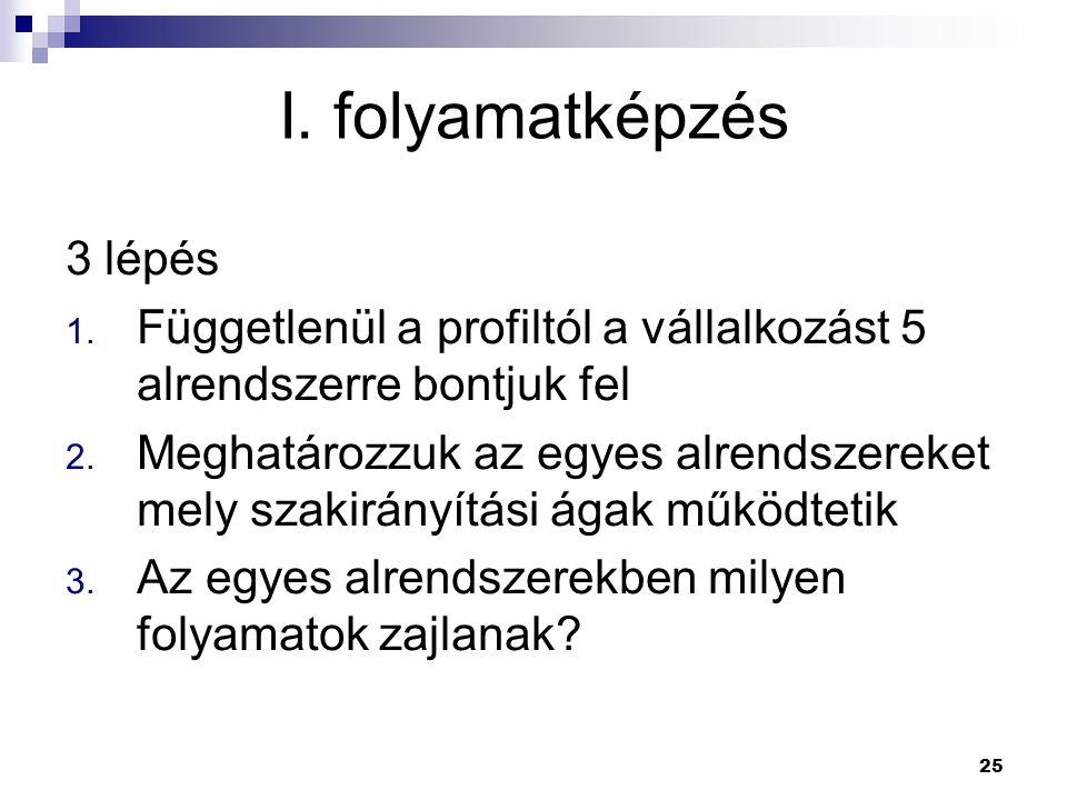 25 3 lépés 1.Függetlenül a profiltól a vállalkozást 5 alrendszerre bontjuk fel 2.