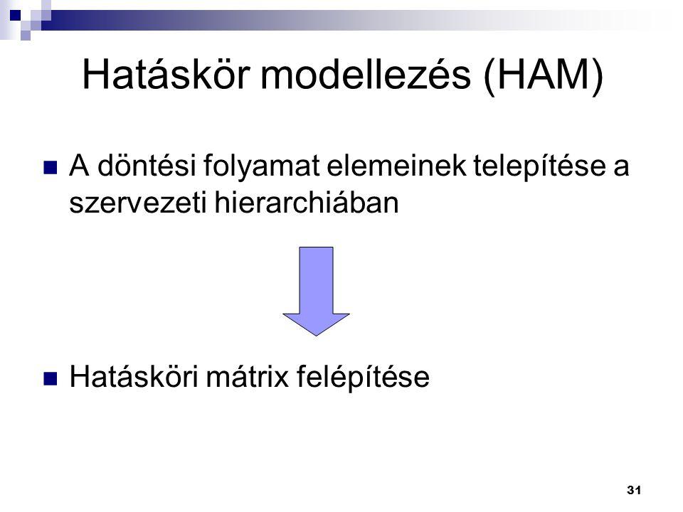 31 A döntési folyamat elemeinek telepítése a szervezeti hierarchiában Hatásköri mátrix felépítése Hatáskör modellezés (HAM)