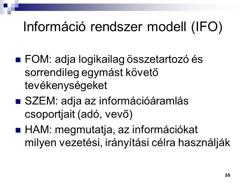 35 FOM: adja logikailag összetartozó és sorrendileg egymást követő tevékenységeket SZEM: adja az információáramlás csoportjait (adó, vevő) HAM: megmutatja, az információkat milyen vezetési, irányítási célra használják Információ rendszer modell (IFO)