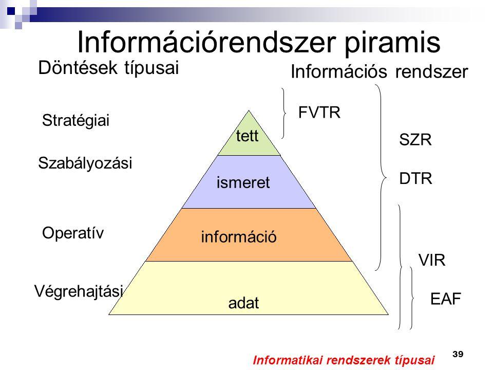 39 Információrendszer piramis Döntések típusai Információs rendszer Stratégiai Szabályozási Operatív Végrehajtási VIR FVTR SZR DTR adat információ ismeret tett EAF Informatikai rendszerek típusai