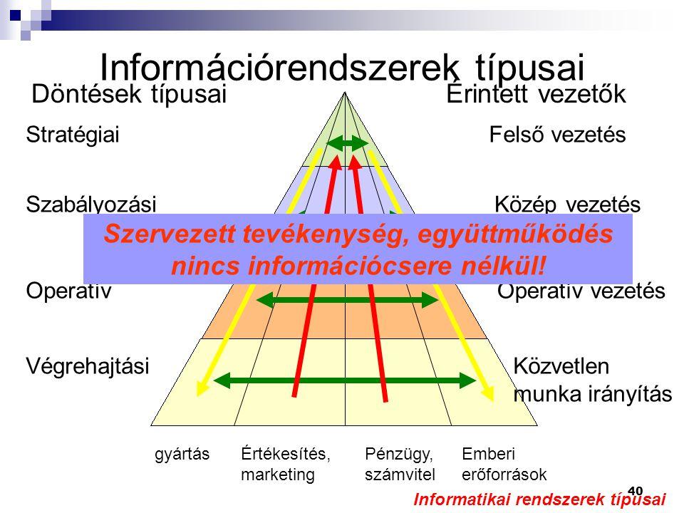 40 Információrendszerek típusai gyártásÉrtékesítés, marketing Pénzügy, számvitel Emberi erőforrások Stratégiai Szabályozási Operatív Végrehajtási Döntések típusai Felső vezetés Közép vezetés Operatív vezetés Közvetlen munka irányítás Érintett vezetők Szervezett tevékenység, együttműködés nincs információcsere nélkül.