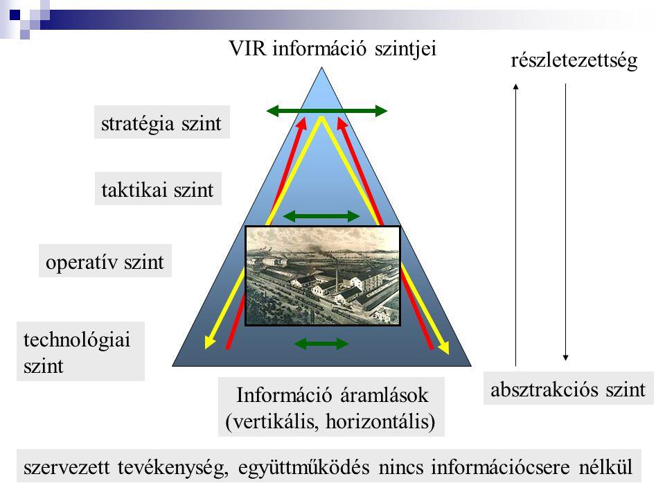 41 stratégia szint operatív szint technológiai szint taktikai szint VIR információ szintjei absztrakciós szint részletezettség szervezett tevékenység, együttműködés nincs információcsere nélkül Információ áramlások (vertikális, horizontális)