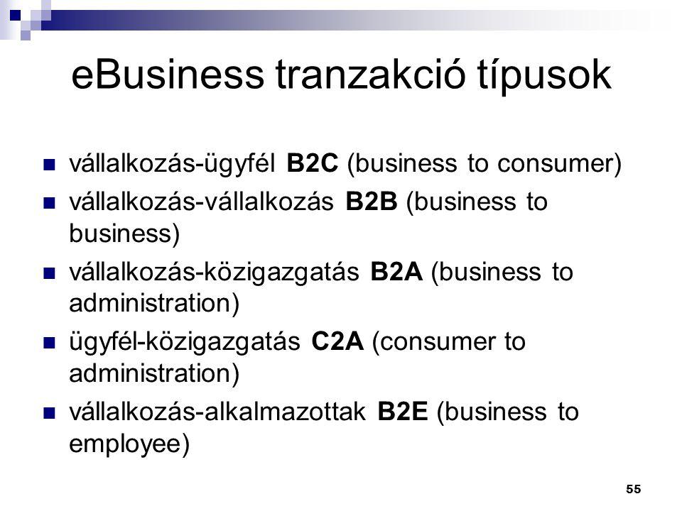 55 vállalkozás-ügyfél B2C (business to consumer) vállalkozás-vállalkozás B2B (business to business) vállalkozás-közigazgatás B2A (business to administration) ügyfél-közigazgatás C2A (consumer to administration) vállalkozás-alkalmazottak B2E (business to employee) eBusiness tranzakció típusok