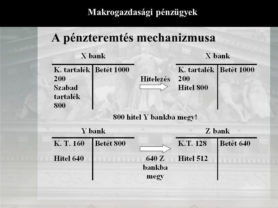 A pénzteremtés mechanizmusa Végtelen sor - optimális esetben! Pénz mennyisége függ: jegybankpénz mennysisége tartalékráta nagysága (y) készpénztartási