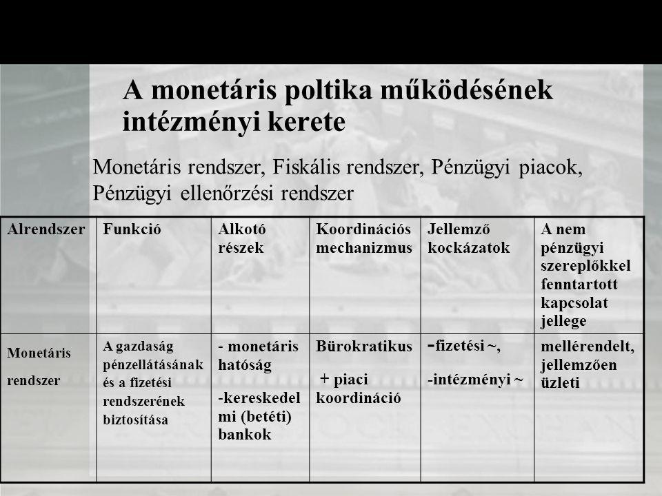 A monetáris poltika működésének intézményi kerete AlrendszerFunkcióAlkotó részek Koordinációs mechanizmus Jellemző kockázatok A nem pénzügyi szereplőkkel fenntartott kapcsolat jellege Monetáris rendszer A gazdaság pénzellátásának és a fizetési rendszerének biztosítása - monetáris hatóság -kereskedel mi (betéti) bankok Bürokratikus + piaci koordináció - fizetési ~, -intézményi ~ mellérendelt, jellemzően üzleti Monetáris rendszer, Fiskális rendszer, Pénzügyi piacok, Pénzügyi ellenőrzési rendszer
