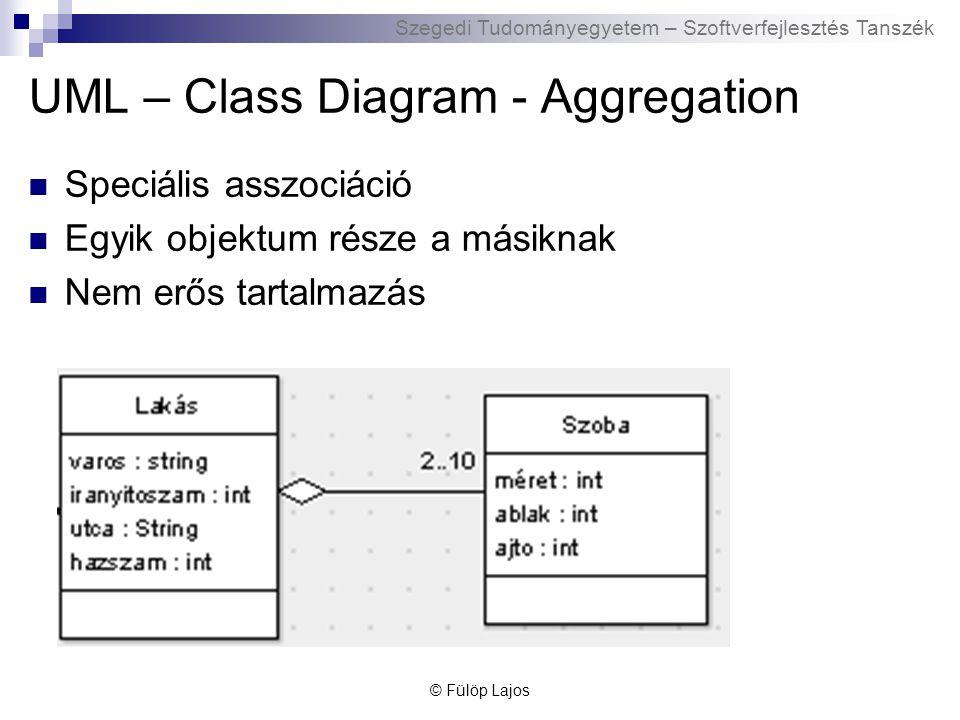 Szegedi Tudományegyetem – Szoftverfejlesztés Tanszék UML – Class Diagram - Aggregation Speciális asszociáció Egyik objektum része a másiknak Nem erős