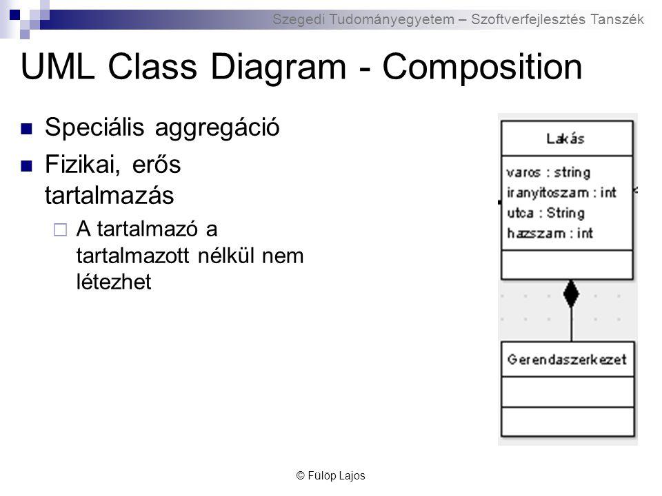 Szegedi Tudományegyetem – Szoftverfejlesztés Tanszék UML Class Diagram - Composition Speciális aggregáció Fizikai, erős tartalmazás  A tartalmazó a t