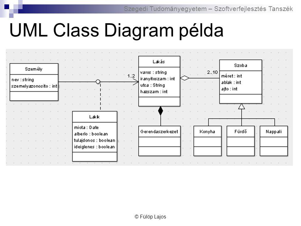 Szegedi Tudományegyetem – Szoftverfejlesztés Tanszék UML Class Diagram példa © Fülöp Lajos