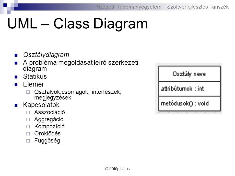 Szegedi Tudományegyetem – Szoftverfejlesztés Tanszék UML – Class Diagram Osztálydiagram A probléma megoldását leíró szerkezeti diagram Statikus Elemei
