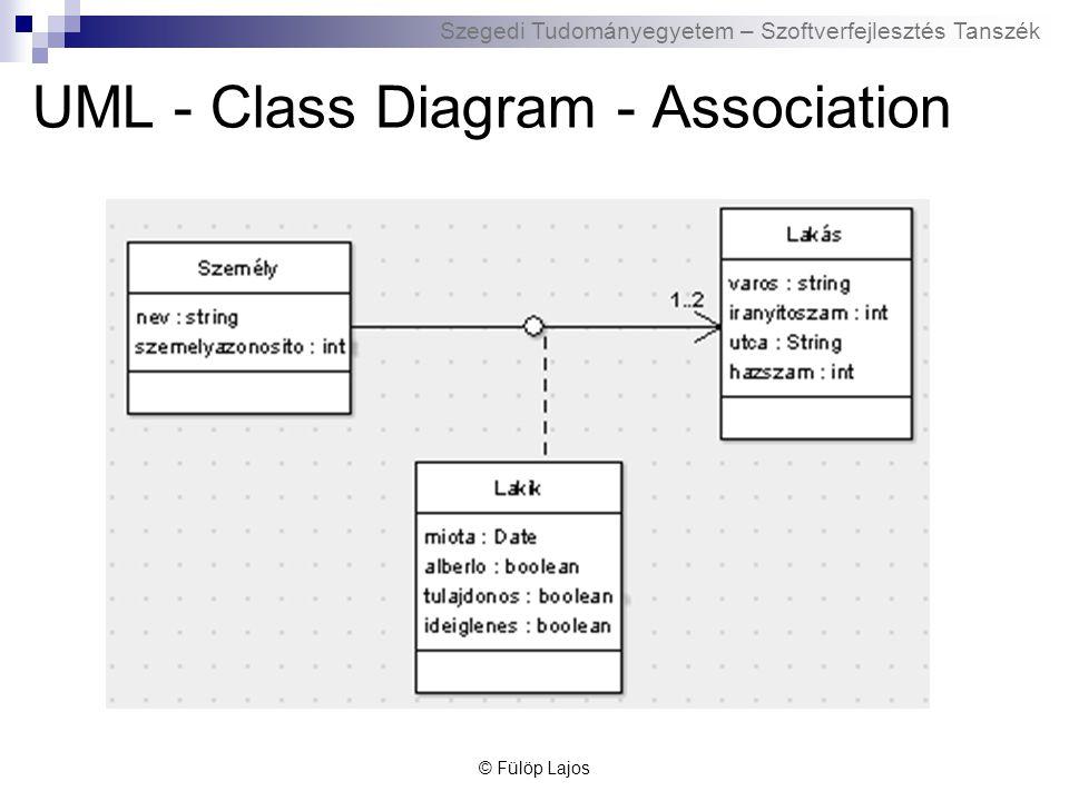 Szegedi Tudományegyetem – Szoftverfejlesztés Tanszék UML - Class Diagram - Association © Fülöp Lajos