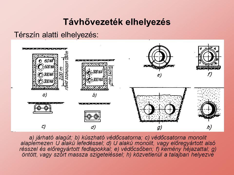 Távhővezeték elhelyezés Térszín alatti elhelyezés: a) járható alagút; b) kúszható védőcsatorna; c) védőcsatorna monolit alaplemezen U alakú lefedéssel
