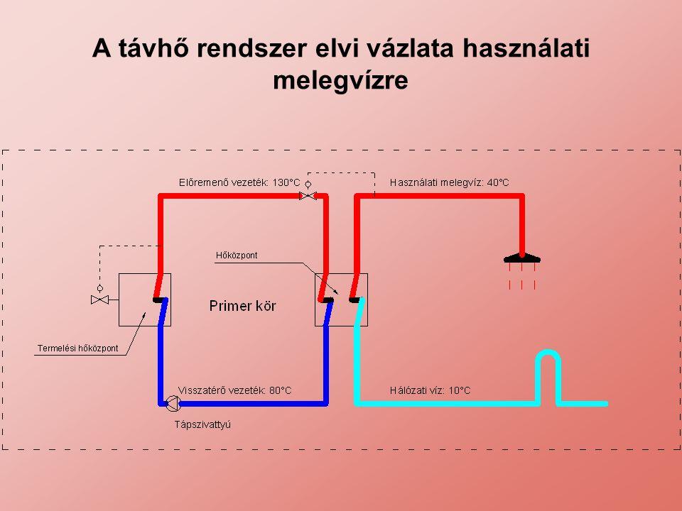 A távhő rendszer elvi vázlata használati melegvízre