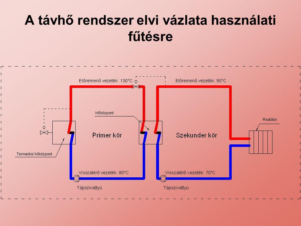 Távhőellátás rendszere Termelő berendezések csoportosítása: Kapcsolt energiatermelés szerint: –Fűtőerőmű: hőtermelésre és energia termelésre épített, –Fűtőmű: gőz-, forróvíz-, melegvízkazánban előállított hő villamosenergia termelés nélkül.