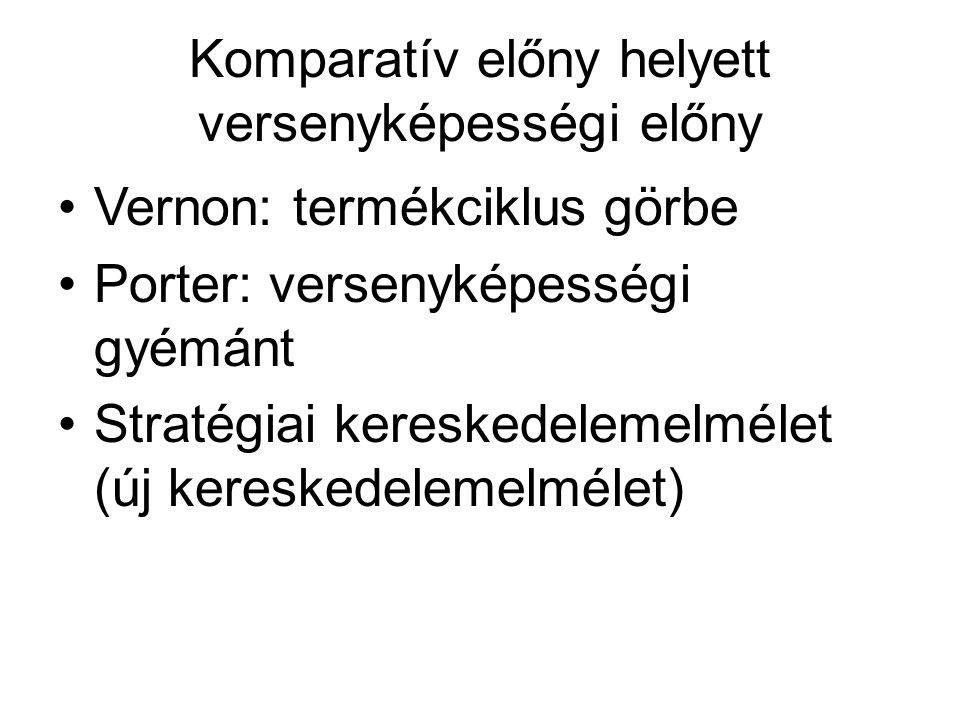Komparatív előny helyett versenyképességi előny Vernon: termékciklus görbe Porter: versenyképességi gyémánt Stratégiai kereskedelemelmélet (új kereske