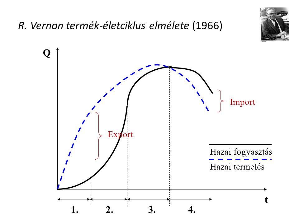 R. Vernon termék-életciklus elmélete (1966) t Q Hazai fogyasztás Hazai termelés 1.2.3.4. Export Import