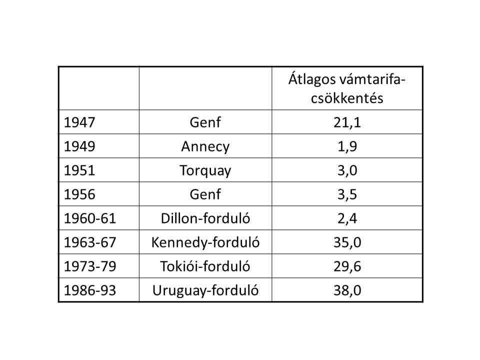 Átlagos vámtarifa- csökkentés 1947Genf21,1 1949Annecy1,9 1951Torquay3,0 1956Genf3,5 1960-61Dillon-forduló2,4 1963-67Kennedy-forduló35,0 1973-79Tokiói-