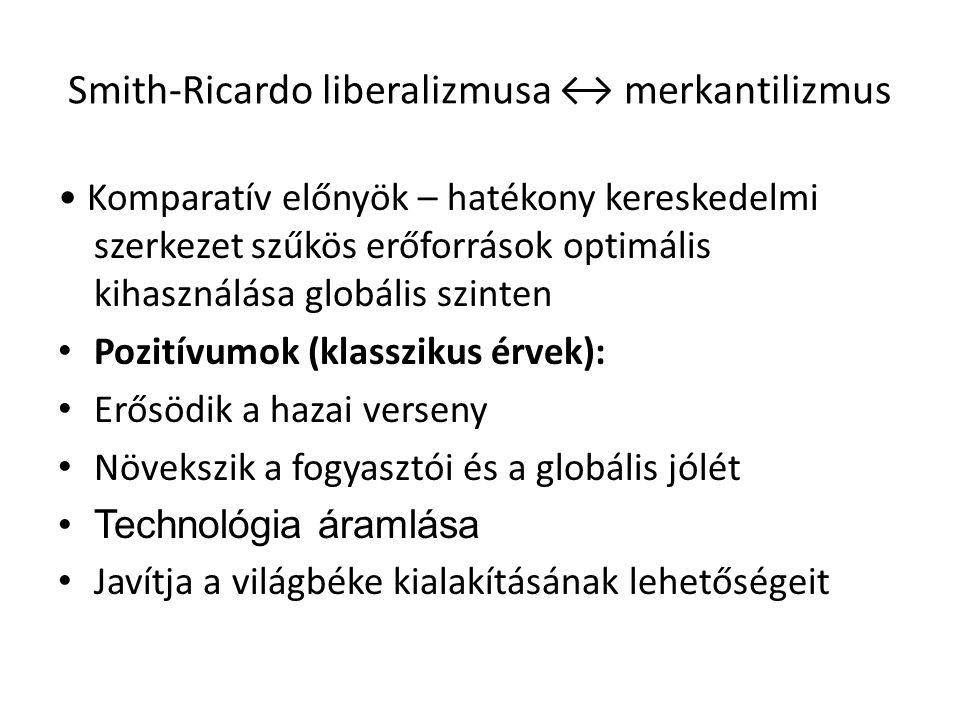 Smith-Ricardo liberalizmusa ↔ merkantilizmus Komparatív előnyök – hatékony kereskedelmi szerkezet szűkös erőforrások optimális kihasználása globális s