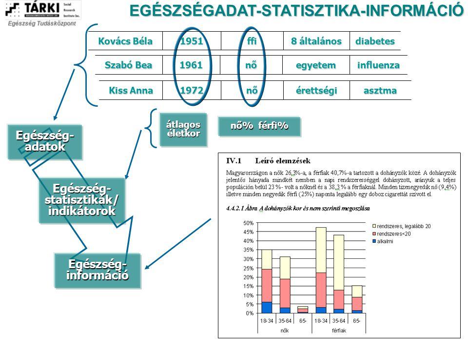 átlagos életkor nő% férfi% diabetes 8 általános ffi1951 Kovács Béla influenzaegyetemnő1961 Szabó Bea asztmaérettséginő1972 Kiss Anna Egészség- adatok