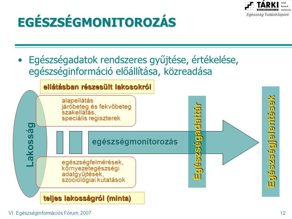 Egészség Tudásközpont VI. Egészséginformációs Fórum, 200712 EGÉSZSÉGMONITOROZÁS egészségmonitorozás Lakosság alapellátásjáróbeteg és fekvőbeteg szakel