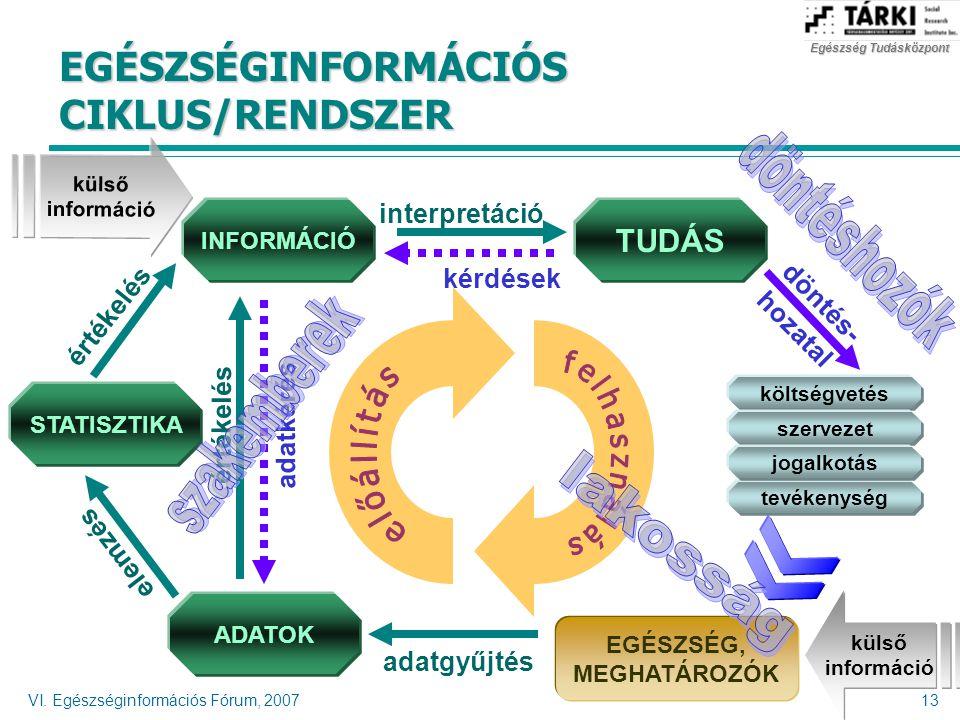 Egészség Tudásközpont VI. Egészséginformációs Fórum, 200713 EGÉSZSÉGINFORMÁCIÓS CIKLUS/RENDSZER kérdések adatkérés EGÉSZSÉG, MEGHATÁROZÓK adatgyűjtés
