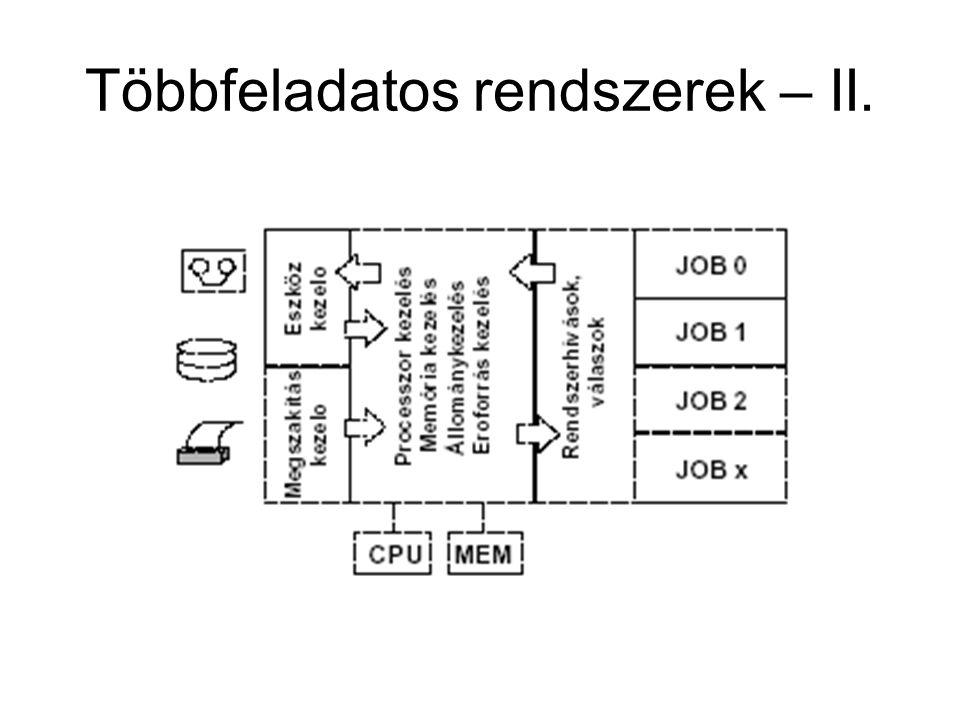 Többfeladatos rendszerek – II.
