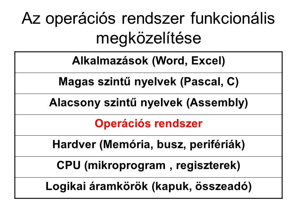 Az operációs rendszer funkcionális megközelítése Alkalmazások (Word, Excel) Magas szintű nyelvek (Pascal, C) Alacsony szintű nyelvek (Assembly) Operác