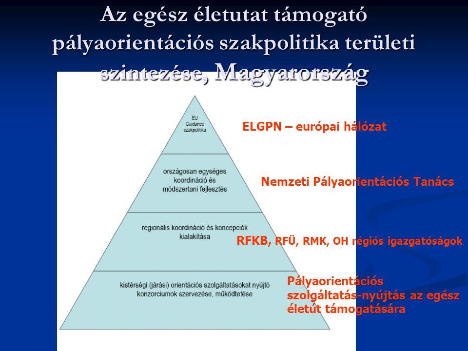 Az egész életutat támogató pályaorientációs szakpolitika területi szintezése, Magyarország ELGPN – európai hálózat Nemzeti Pályaorientációs Tanács RFK