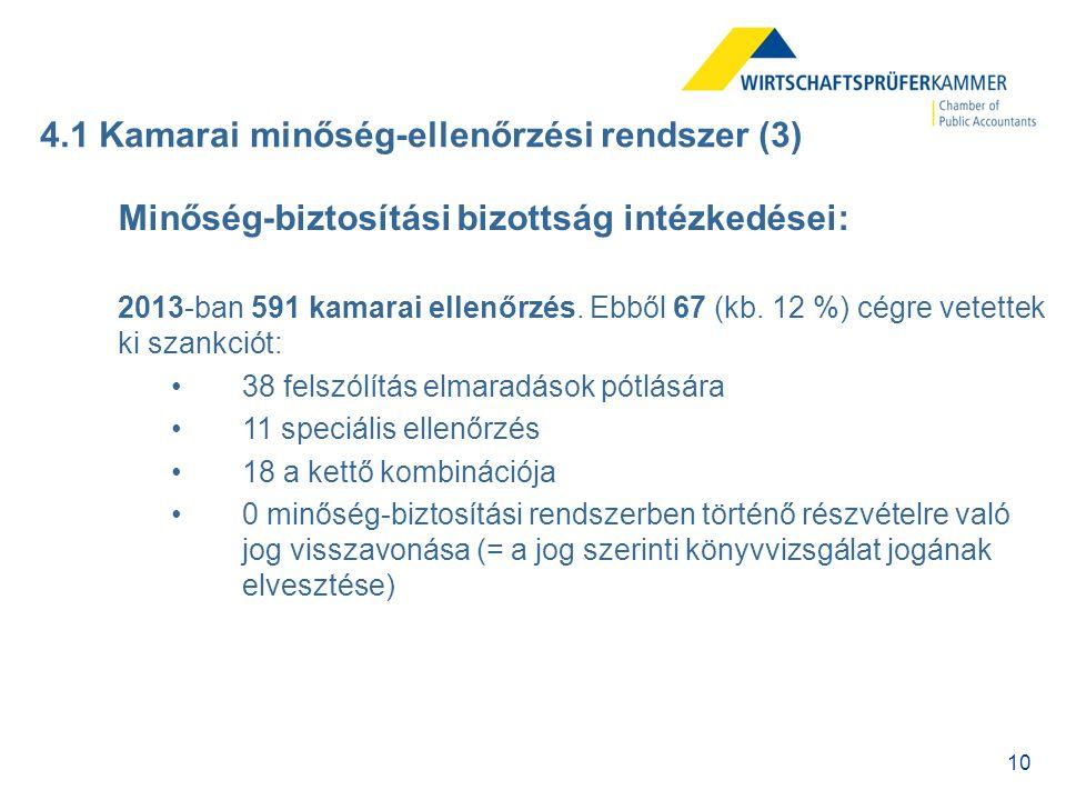 10 4.1 Kamarai minőség-ellenőrzési rendszer (3) Minőség-biztosítási bizottság intézkedései: 2013-ban 591 kamarai ellenőrzés. Ebből 67 (kb. 12 %) cégre