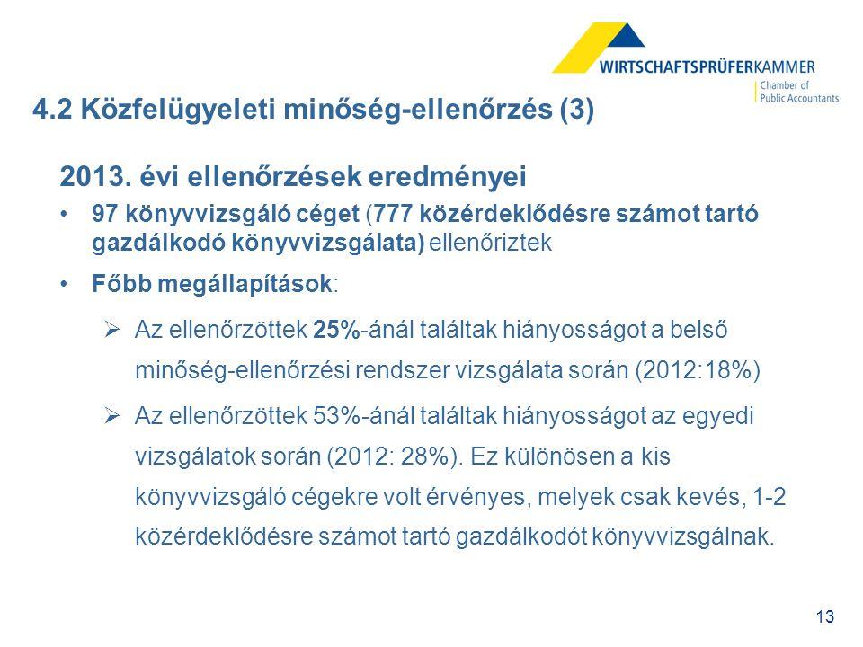 13 4.2 Közfelügyeleti minőség-ellenőrzés (3) 2013. évi ellenőrzések eredményei 97 könyvvizsgáló céget (777 közérdeklődésre számot tartó gazdálkodó kön