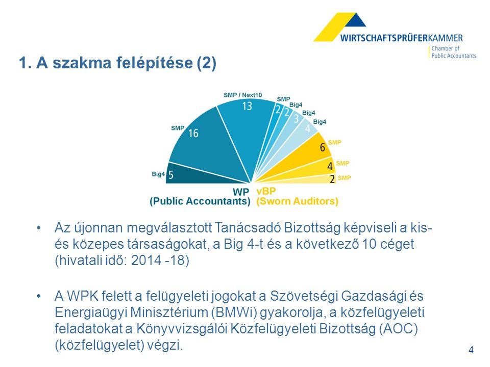 4 1. A szakma felépítése (2) Az újonnan megválasztott Tanácsadó Bizottság képviseli a kis- és közepes társaságokat, a Big 4-t és a következő 10 céget