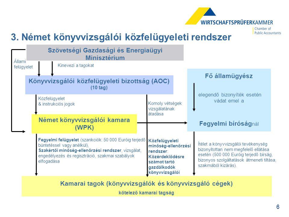 """7 Német kamara (WPK) Inspektorok (minősített könyvvizsgálók – közfelügyelet stábja) jelentések Minőség-biztosítási bizottság (WPK) független könyvvizsgálók (""""társak ) Közfelügyelet Kamarai ellenőrzés jelentések intézkedések Könyvvizsgálói közfelügyeleti bizottság (AOC) (10 tag) Igazolja a szakértői ellenőrzésben történő részvételt vagy a mentésséget Ellenőrzi az eredményeket a szakmai követelmények megszegése tekintetében Előzetes jelentések Értékeli az eredményeket meghozza a végső döntést 4."""