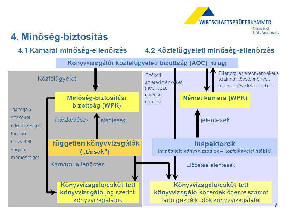 """8 4.1 Kamarai minőség-ellenőrzési rendszer (1) Független könyvvizsgálók (""""társak ) Fegyelmi bíróság nem ítélte el 5 éve, szakértői minőség-ellenőrzés ismerete, jártasság pénzügyi kimutatásokban, folyamatos képzések Minőség-biztosítási Bizottság (WPK) 11 könyvvizsgáló, 2 esküt tett könyvvizsgáló (kis- és közepes cégek és a Big 4 képviselői) A Tanácsadó Testület választja ajánlás alapján, független Könyvvizsgáló/esküt tett könyvvizsgáló jog szerinti könyvvizsgálatok Közfelügyelet Kamarai ellenőrzés jelentések intézkedések Könyvvizsgálói közfelügyeleti bizottság (AOC) (10 tag) Igazolja a szakértői ellenőrzésben történő részvételt vagy a mentességet"""