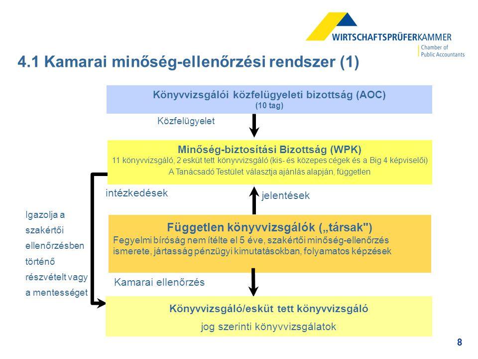 """8 4.1 Kamarai minőség-ellenőrzési rendszer (1) Független könyvvizsgálók (""""társak"""