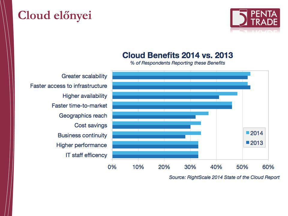 Cloud előnyei