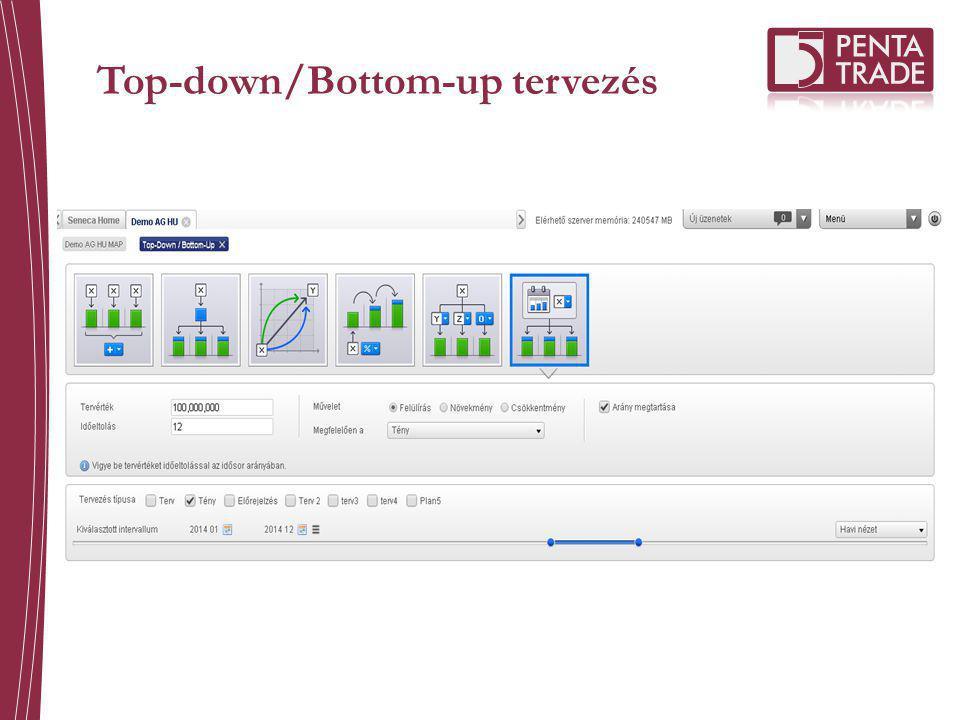 Top-down/Bottom-up tervezés