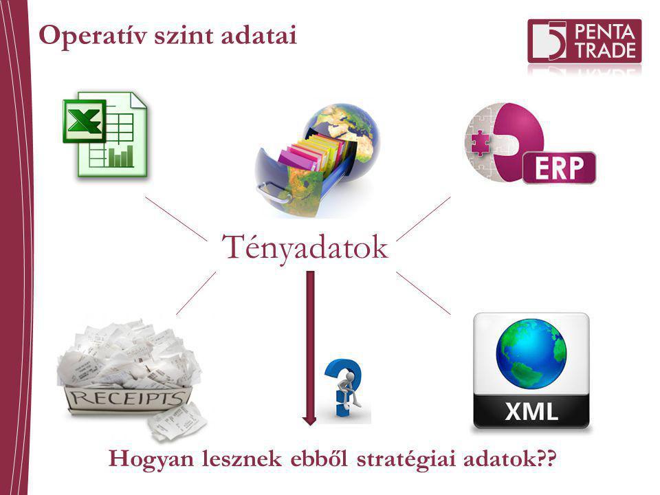 Tényadatok Operatív szint adatai Hogyan lesznek ebből stratégiai adatok??