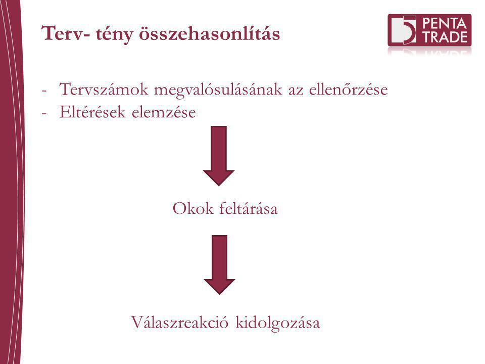 Terv- tény összehasonlítás -Tervszámok megvalósulásának az ellenőrzése -Eltérések elemzése Okok feltárása Válaszreakció kidolgozása