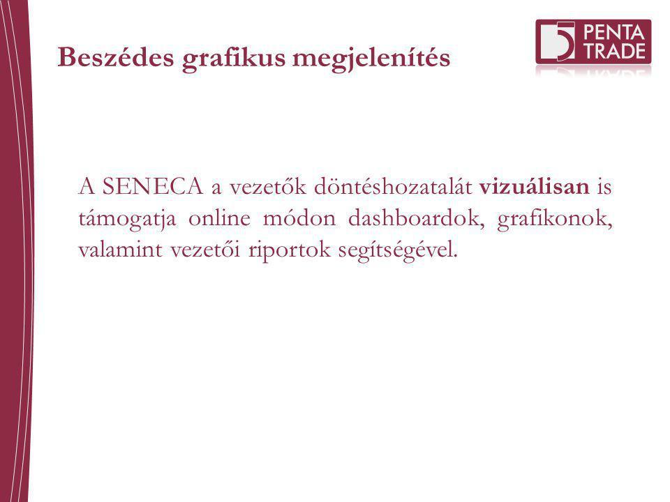 Beszédes grafikus megjelenítés A SENECA a vezetők döntéshozatalát vizuálisan is támogatja online módon dashboardok, grafikonok, valamint vezetői ripor