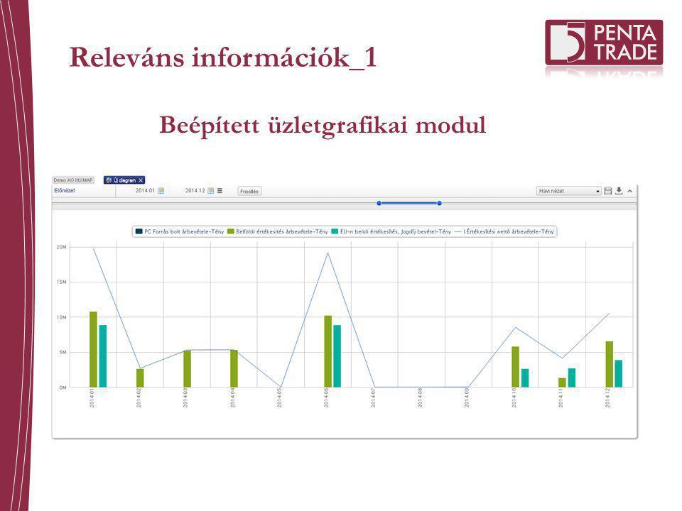 Releváns információk_1 Beépített üzletgrafikai modul
