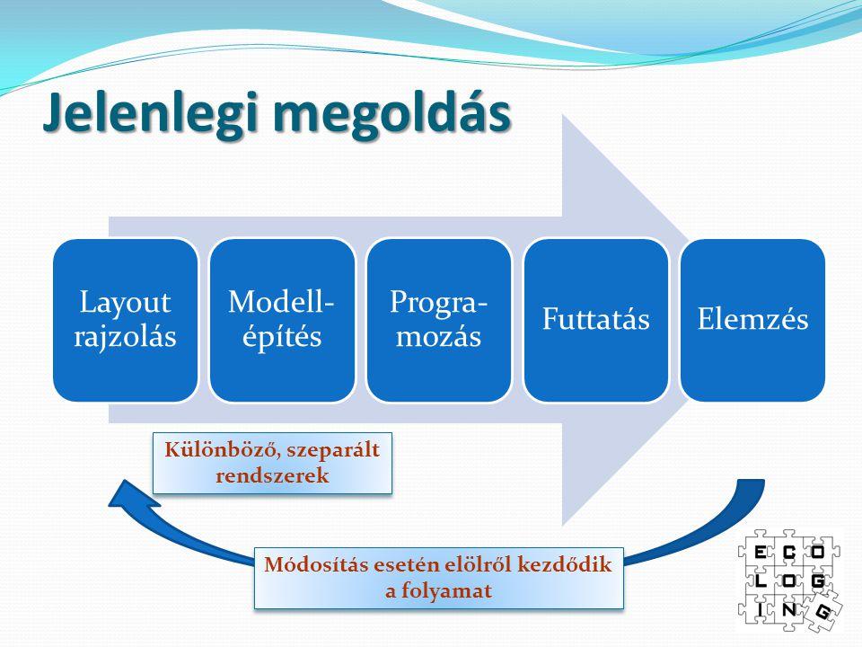 Jelenlegi megoldás Layout rajzolás Modell- építés Progra- mozás FuttatásElemzés Különböző, szeparált rendszerek Különböző, szeparált rendszerek Módosítás esetén elölről kezdődik a folyamat Módosítás esetén elölről kezdődik a folyamat