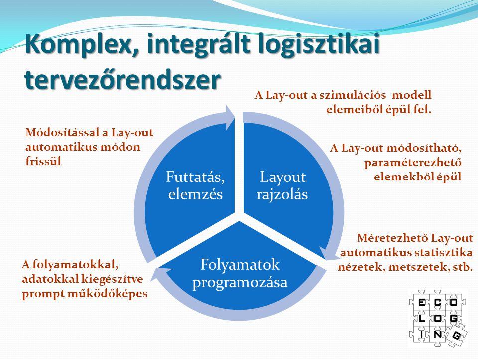 Komplex, integrált logisztikai tervezőrendszer Layout rajzolás Folyamatok programozása Futtatás, elemzés Módosítással a Lay-out automatikus módon frissül A Lay-out a szimulációs modell elemeiből épül fel.