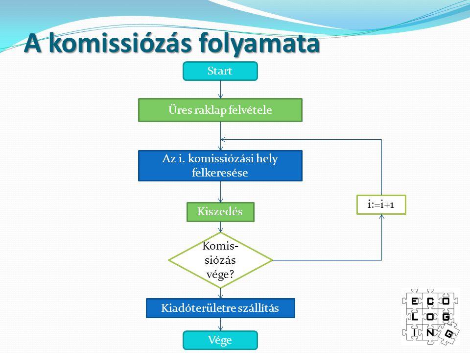 A komissiózás folyamata Start Az i. komissiózási hely felkeresése Kiszedés Komis- siózás vége? Vége Kiadóterületre szállítás i:=i+1 Üres raklap felvét