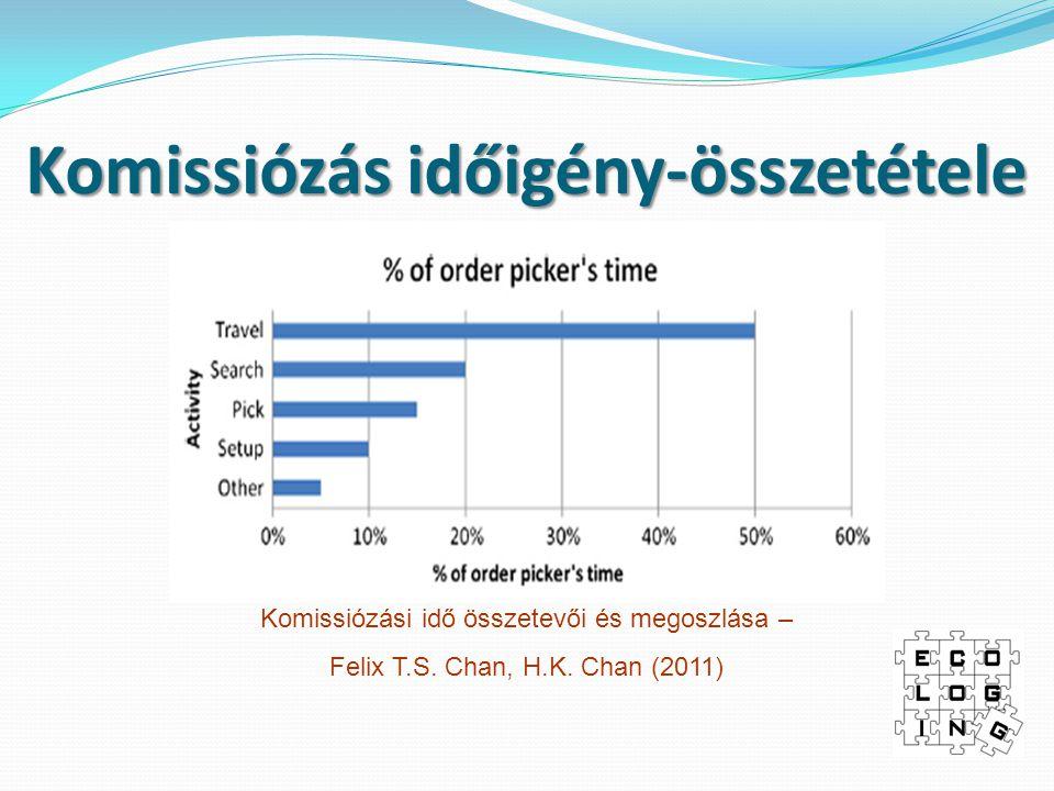 Komissiózás időigény-összetétele Komissiózási idő összetevői és megoszlása – Felix T.S.